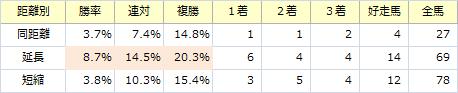 天皇賞・秋_距離別