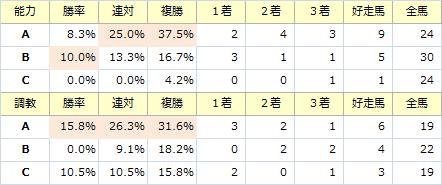武蔵野S_能力調教