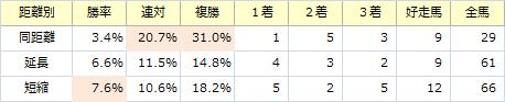 武蔵野S_距離別