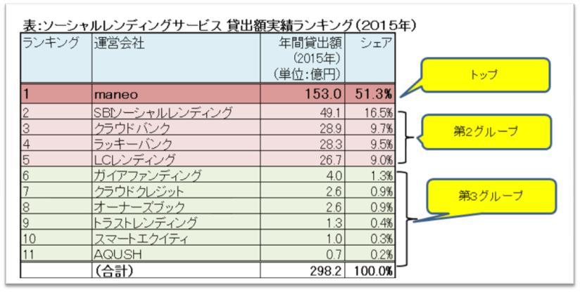 各社ランキング(2015年)