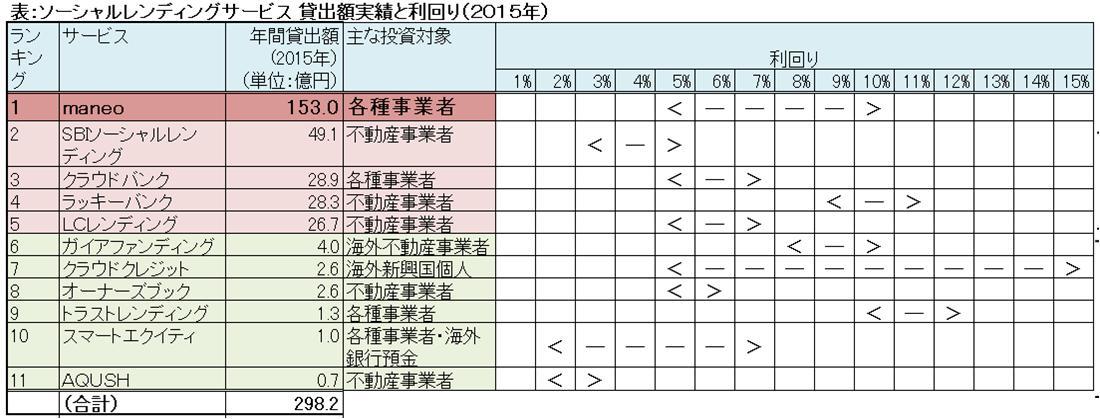 各社利回り(2015年)