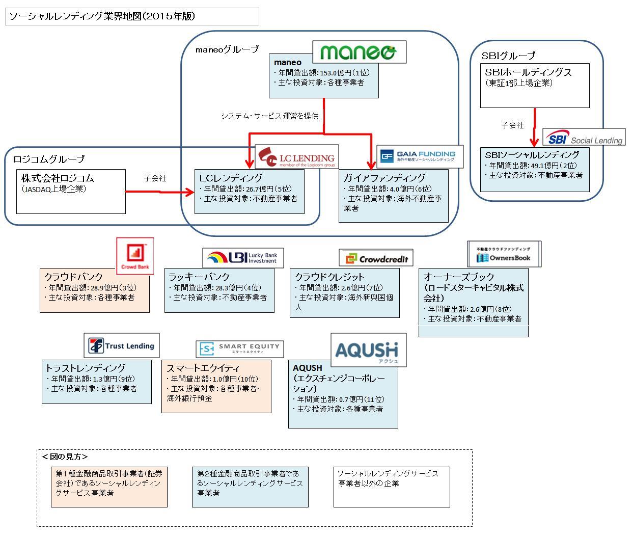 業界地図(2015年)