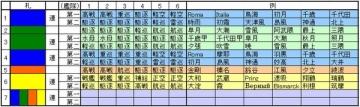 2016春イベント編成振り分け例
