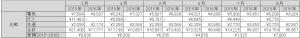 3月~8月の光熱費(電気・ガス・水道)