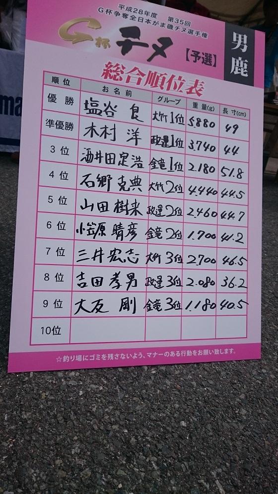 2016.5.29 G杯チヌ男鹿予選結果
