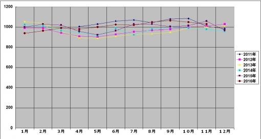2016年11月のマルコの体重グラフ
