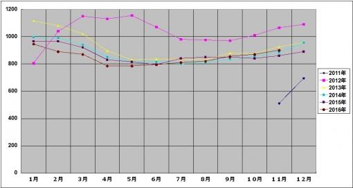 2016年11月のミッキーの体重グラフ