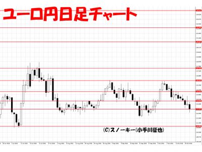 20161022ユーロ円日足