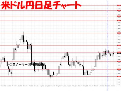 20161022さきよみLIONチャート検証米ドル円日足