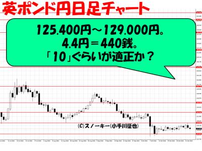 ループ・イフダン20161102英ポンド円日足
