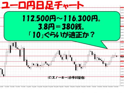 ループ・イフダン20161102ユーロ円日足
