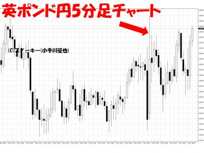 20161104米雇用統計英ポンド円日足