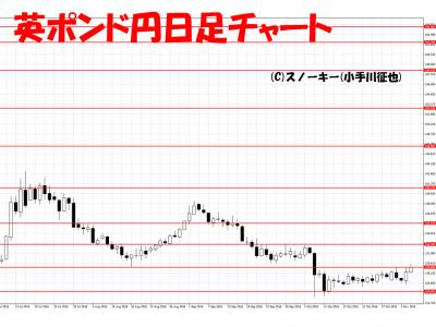 20161105英ポンド円日足