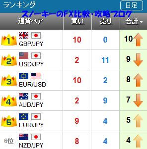 20161105さきよみLIONチャートランキング