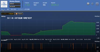 シストレ24フルオートHome RunsGBPAUD損益チャート