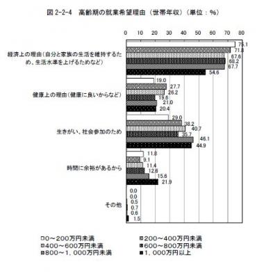 27高齢者の就業希望