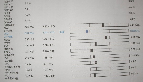 201604221315血液検査②-1