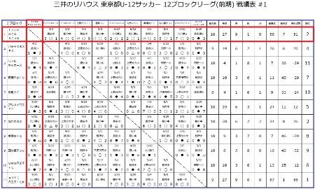 (日)前期L結果表