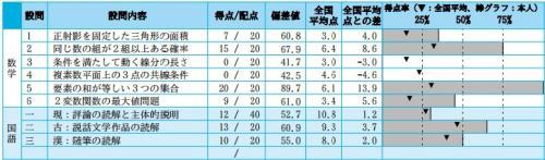 東大実戦16-1-2