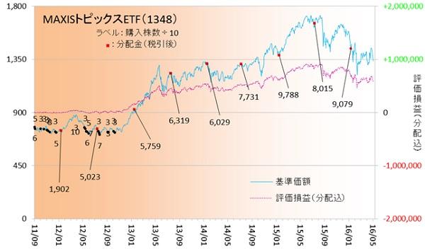 国内株式160502