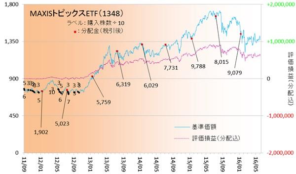 国内株式160601