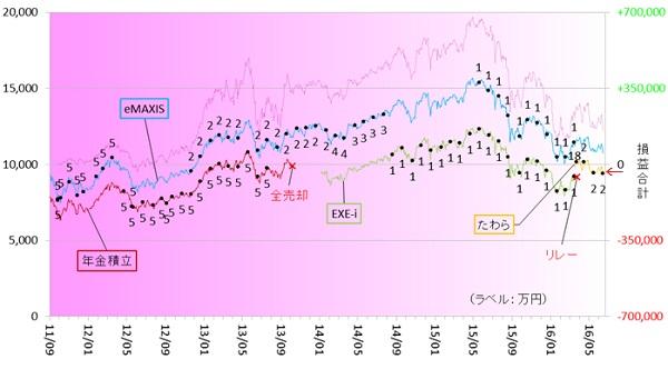 新興国株式160601