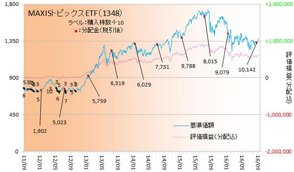 国内株式160902