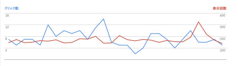 2016/06/02の検索数推移グラフ
