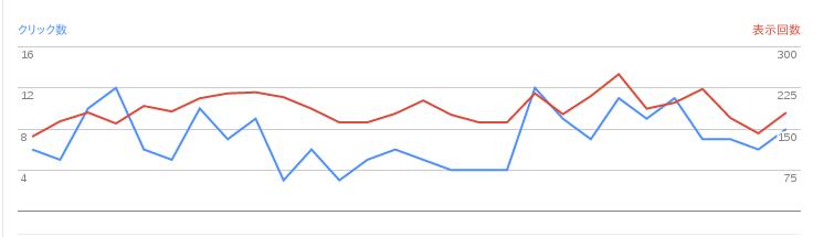 2016/10/02の検索数推移グラフ