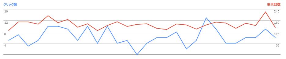 2016/11/02の検索数推移グラフ
