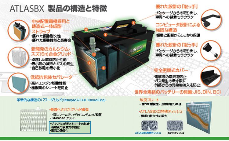 アトラス ATLAS BX バッテリー 115D31R 国産車用 互換 D31R