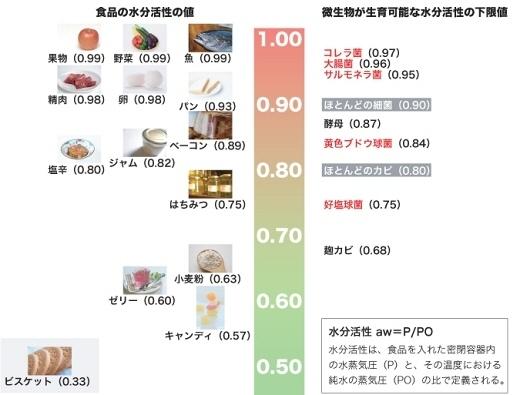 食品と微生物が生育可能な水分活性の各値
