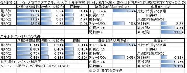 G9火力スキル検討修正版