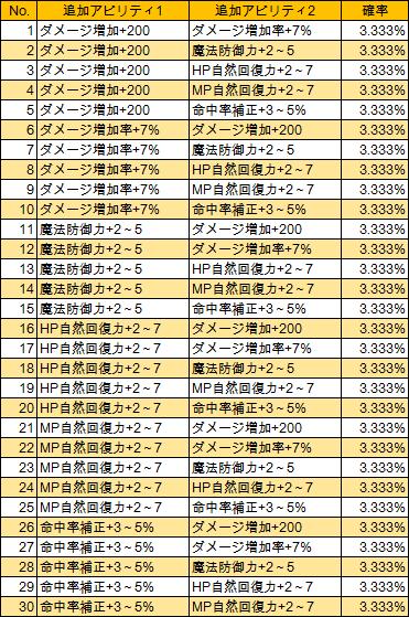 T4-1 T-耐魔力(LV285)
