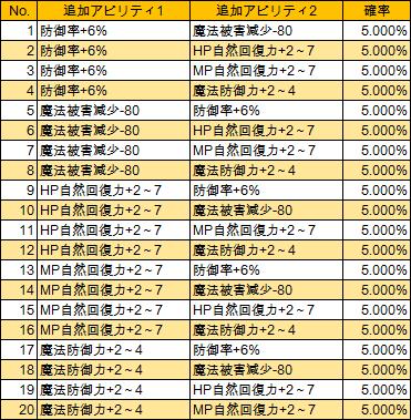 T7-1 T-マナ(LV285)