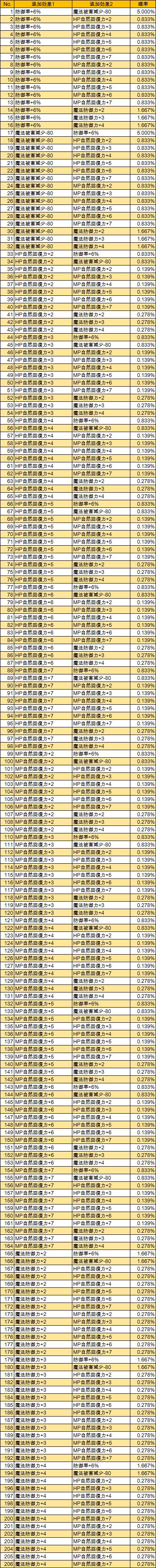 T7-2 T-マナ(LV285)