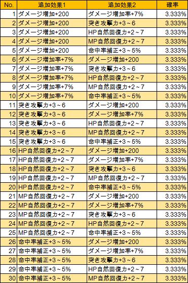 T1-1 T-尖った刃(LV285)