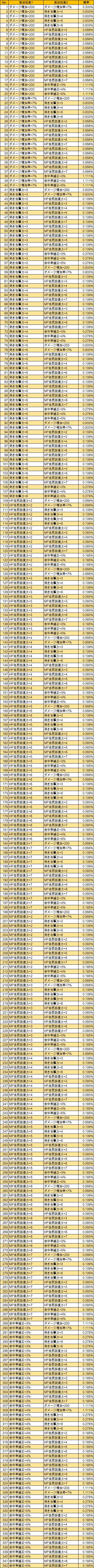 T1-2 T-尖った刃(LV285)