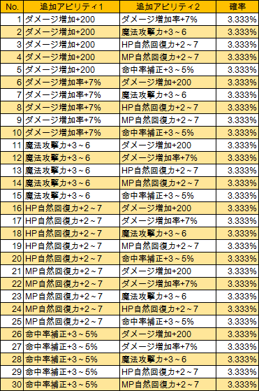 T3-1 T-知力(LV285)