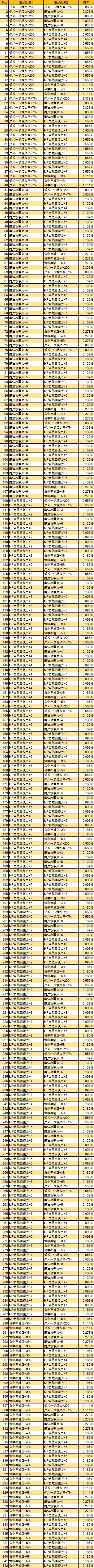 T3-2 T-知力(LV285)