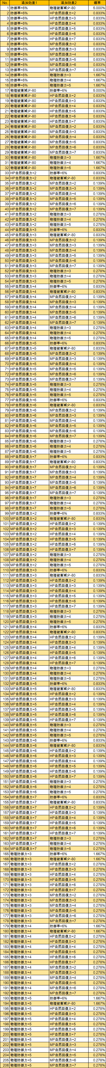 T6-2 T-生命力(LV285)