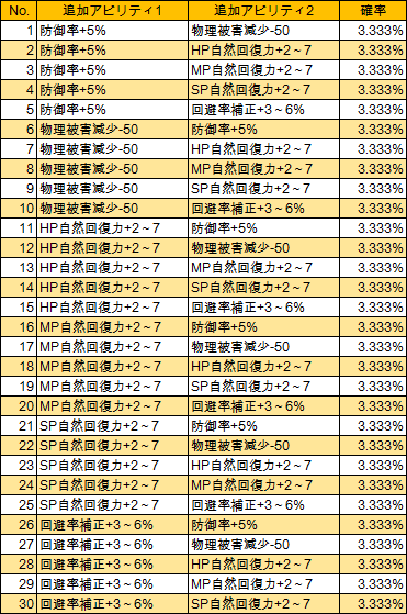 T11-1 T-盾研磨(LV285)