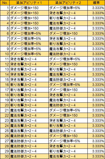 T14-1 T-的中剣(LV285)