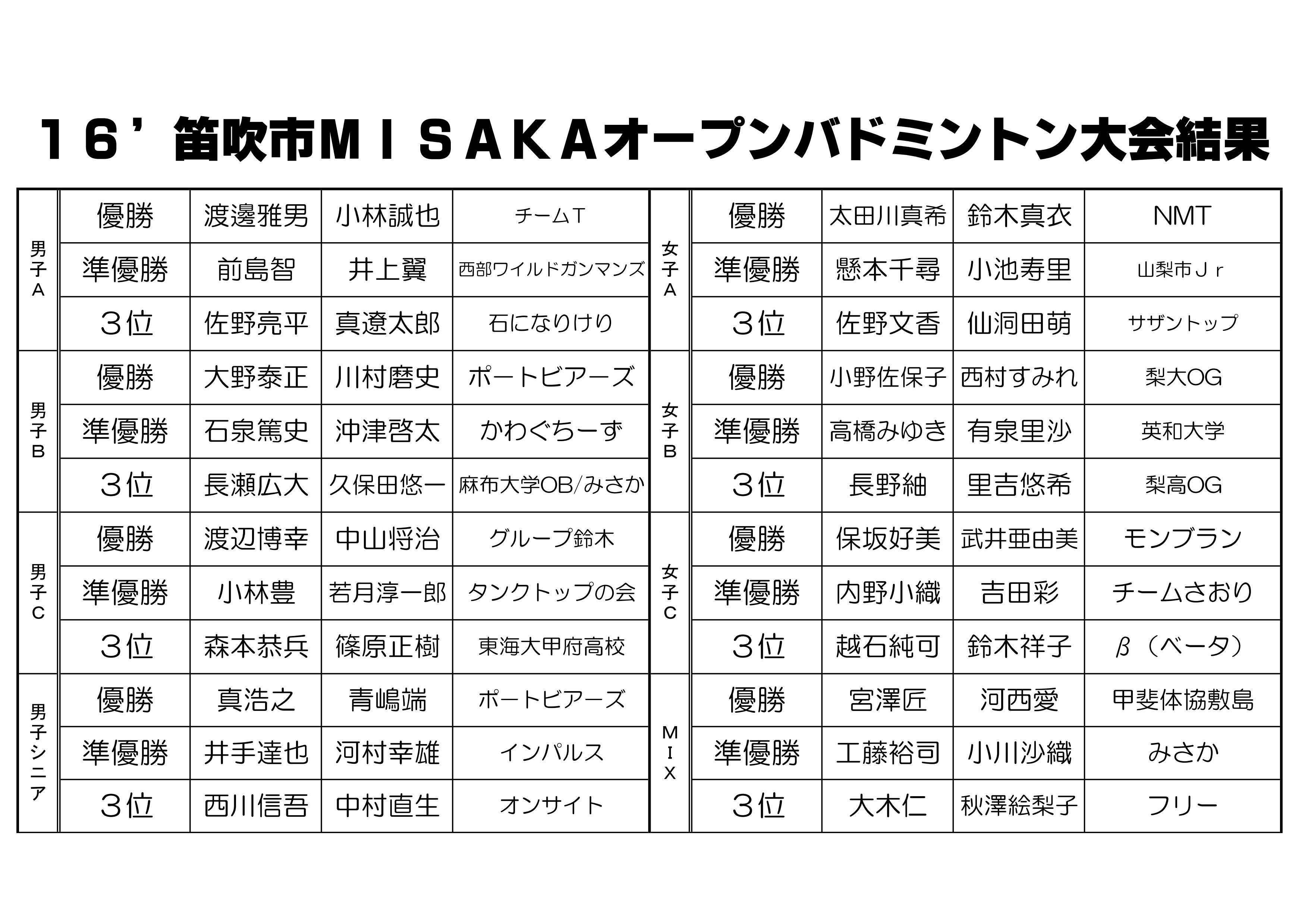 16入賞者