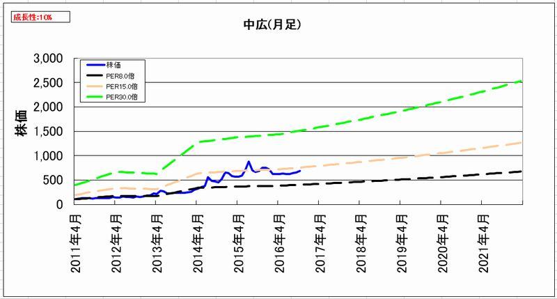 2016-10-30_割安度グラフ_月足