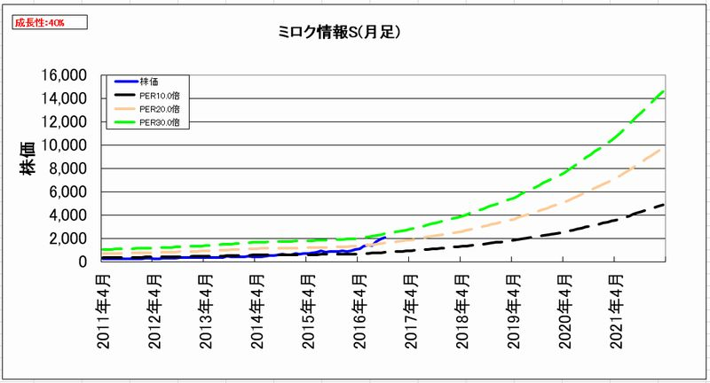 2016-10-31_割安度グラフ_月足