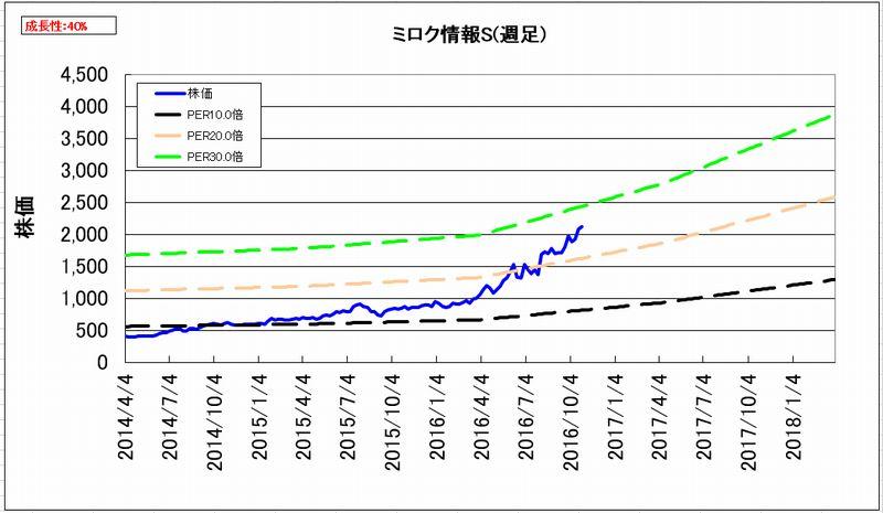2016-10-31_割安度グラフ_週足