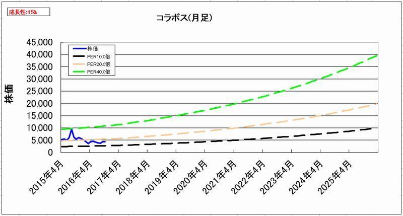 2016-11-04_割安度グラフ_月足