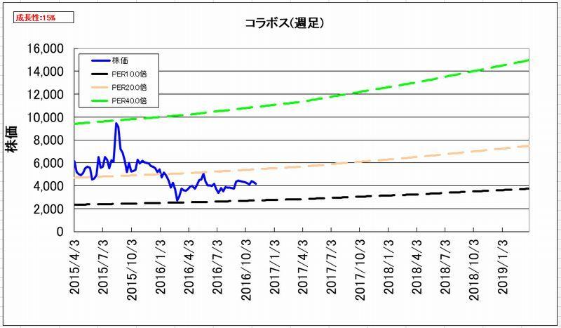 2016-11-04_割安度グラフ_週足