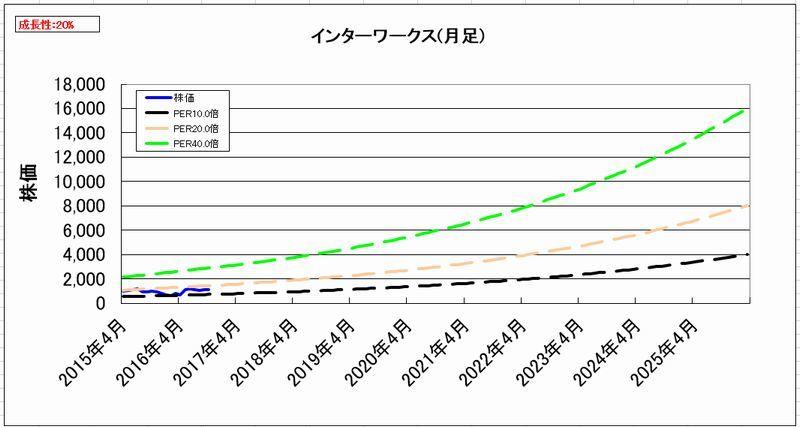 2016-11-02_割安度グラフ_月足